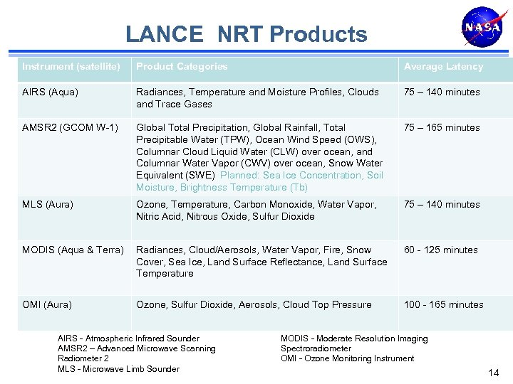 LANCE NRT Products Instrument (satellite) Product Categories Average Latency AIRS (Aqua) Radiances, Temperature and