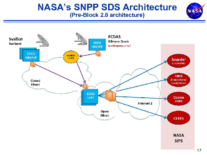 NASA's SNPP SDS Architecture (Pre-Block 2. 0 architecture) 17