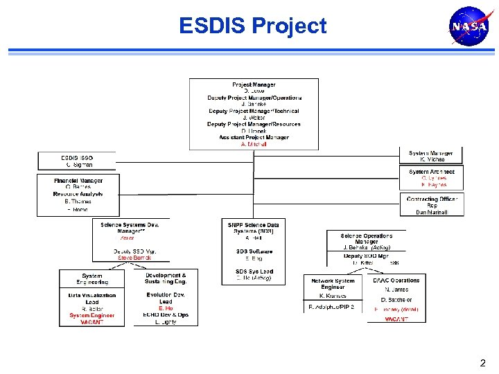 ESDIS Project 2