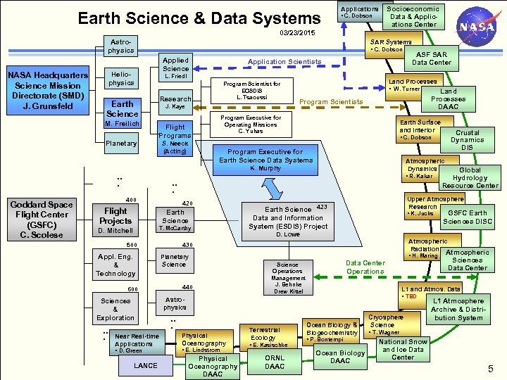 Earth Science & Data Systems Applications • C. Dobson Socioeconomic Data & Applications Center