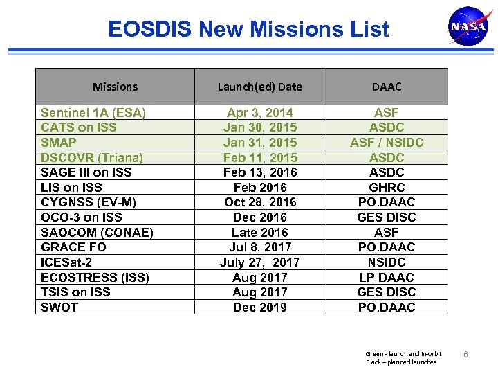 EOSDIS New Missions List Missions Sentinel 1 A (ESA) CATS on ISS SMAP DSCOVR