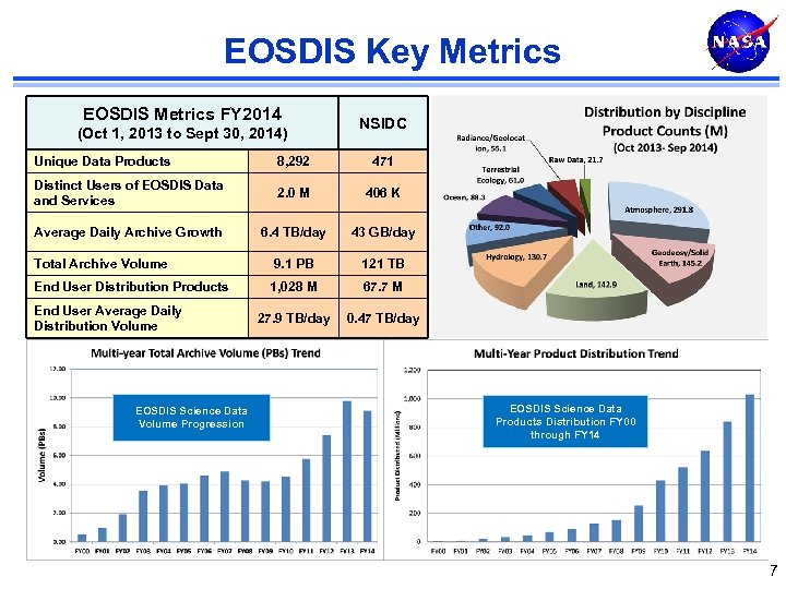 EOSDIS Key Metrics EOSDIS Metrics FY 2014 (Oct 1, 2013 to Sept 30, 2014)