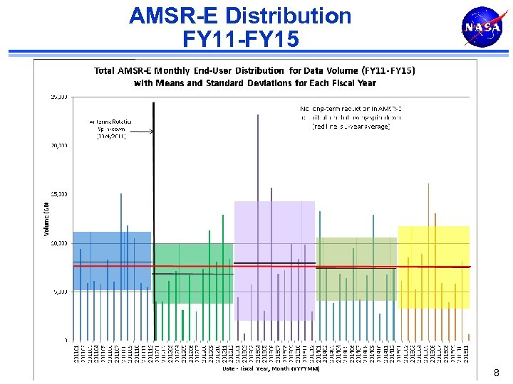 AMSR-E Distribution FY 11 -FY 15 8