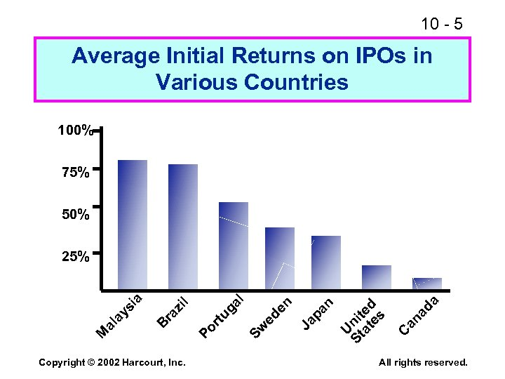 10 - 5 Average Initial Returns on IPOs in Various Countries 100% 75% 50%