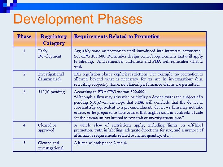 Development Phases Phase Regulatory Category Requirements Related to Promotion 1 Early Development Arguably none