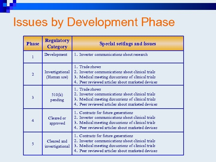 Issues by Development Phase 1 2 3 4 5 Regulatory Category Special settings and