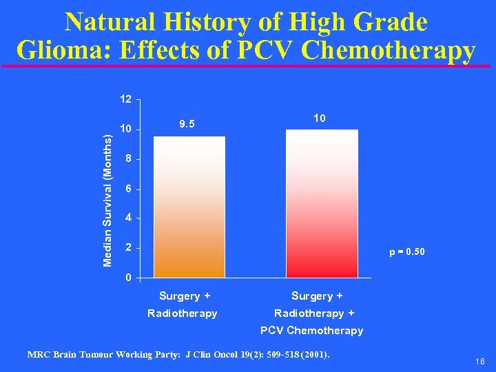 Natural History of High Grade Glioma: Effects of PCV Chemotherapy Median Survival (Months) 12