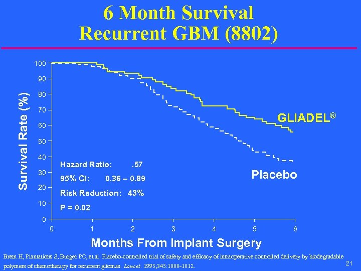 6 Month Survival Recurrent GBM (8802) 100 Survival Rate (%) 90 80 70 GLIADEL®