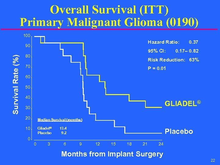 Overall Survival (ITT) Primary Malignant Glioma (0190) 100 Hazard Ratio: Survival Rate (%) 90