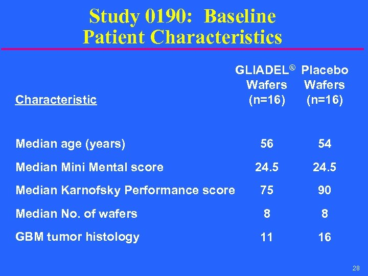 Study 0190: Baseline Patient Characteristics Characteristic Median age (years) GLIADEL® Placebo Wafers (n=16) 56