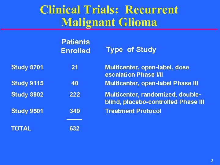 Clinical Trials: Recurrent Malignant Glioma Patients Enrolled Type of Study 8701 21 Multicenter, open-label,