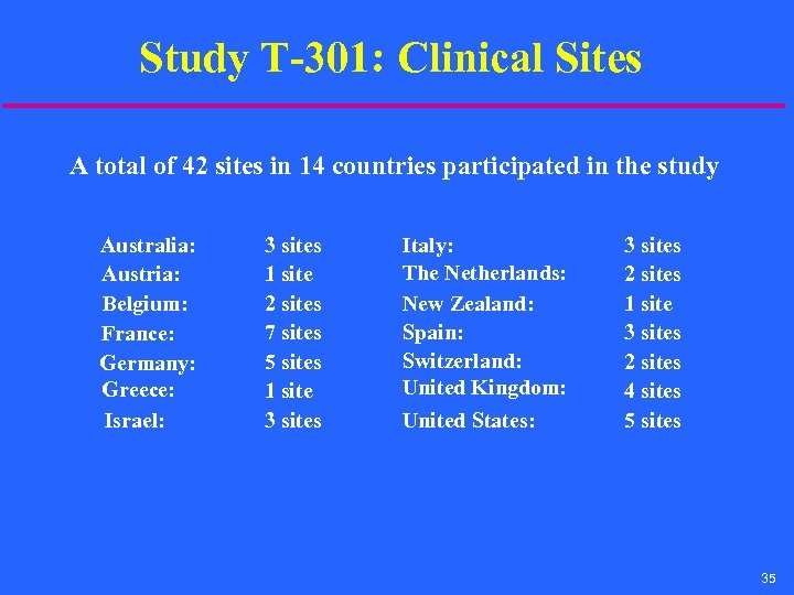 Study T-301: Clinical Sites A total of 42 sites in 14 countries participated in