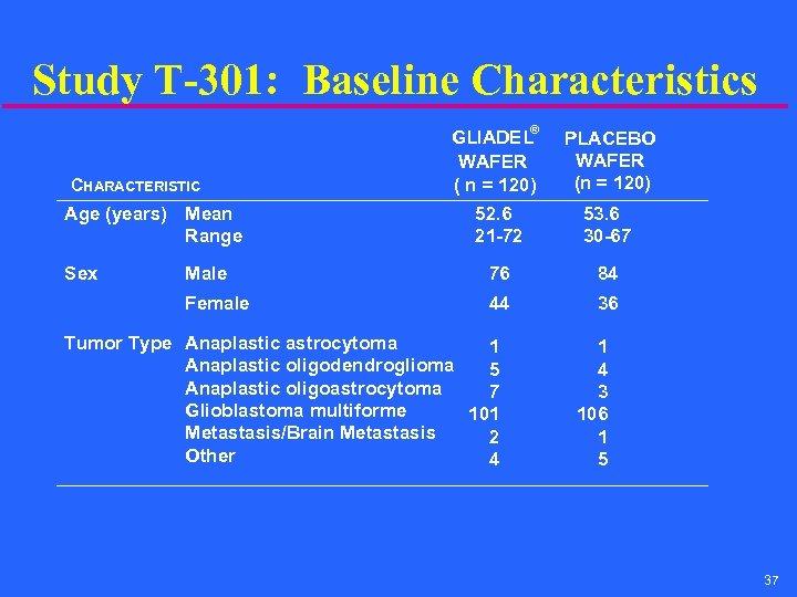 Study T-301: Baseline Characteristics ® GLIADEL WAFER ( n = 120) PLACEBO WAFER (n
