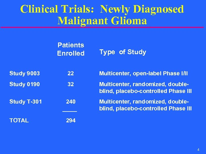 Clinical Trials: Newly Diagnosed Malignant Glioma Patients Enrolled Type of Study 9003 22 Multicenter,