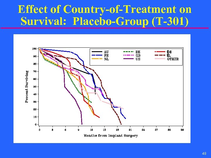 Effect of Country-of-Treatment on Survival: Placebo-Group (T-301) 48