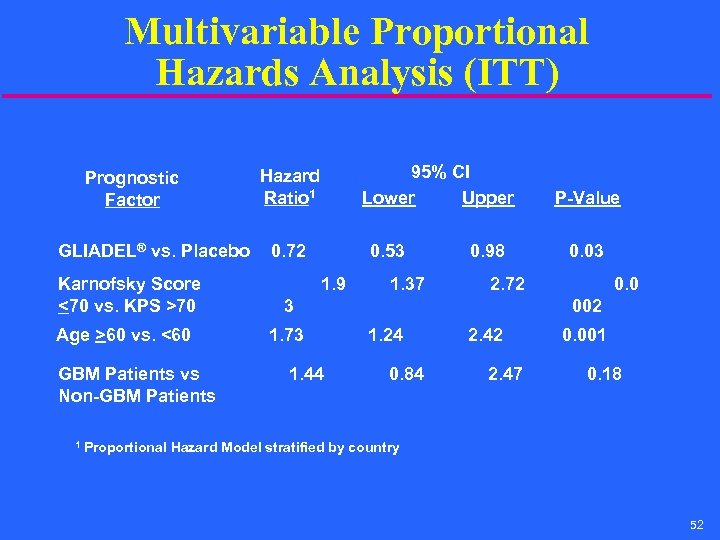 Multivariable Proportional Hazards Analysis (ITT) Prognostic Factor GLIADEL® vs. Placebo Karnofsky Score <70 vs.