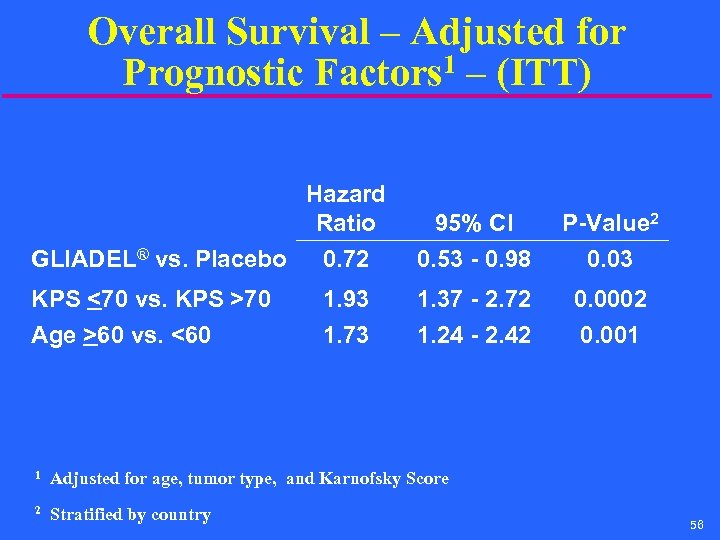 Overall Survival – Adjusted for Prognostic Factors 1 – (ITT) Hazard Ratio GLIADEL® vs.
