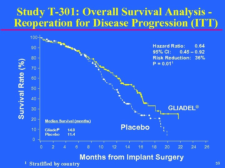 Study T-301: Overall Survival Analysis - Reoperation for Disease Progression (ITT) 100 Hazard Ratio: