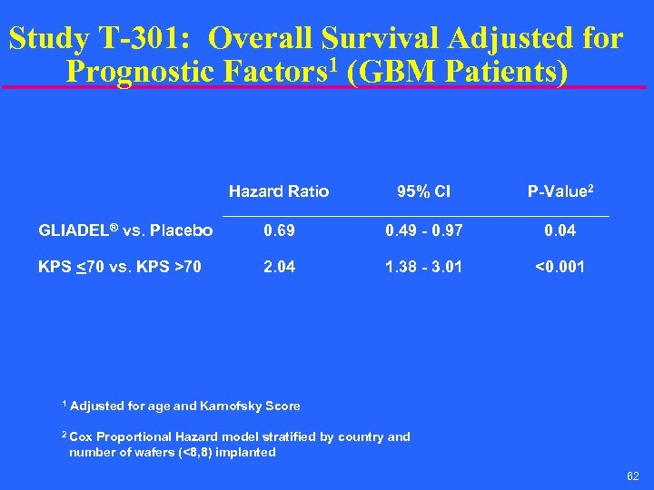 Study T-301: Overall Survival Adjusted for Prognostic Factors 1 (GBM Patients) Hazard Ratio 95%