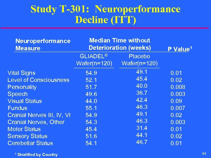 Study T-301: Neuroperformance Decline (ITT) Median Time without Deterioration (weeks) GLIADEL® Placebo Wafer(n=120) 49.