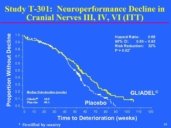 Proportion Without Decline Study T-301: Neuroperformance Decline in Cranial Nerves III, IV, VI (ITT)