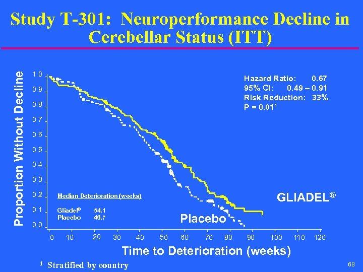 Proportion Without Decline Study T-301: Neuroperformance Decline in Cerebellar Status (ITT) 1. 0 Hazard