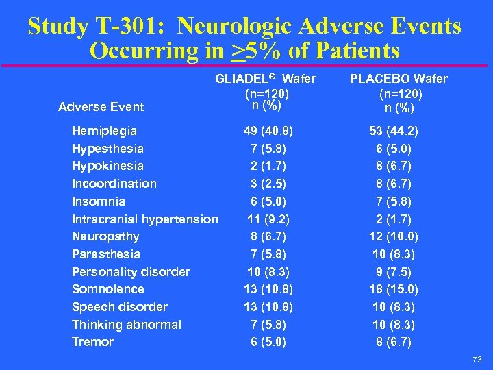 Study T-301: Neurologic Adverse Events Occurring in >5% of Patients Adverse Event GLIADEL® Wafer