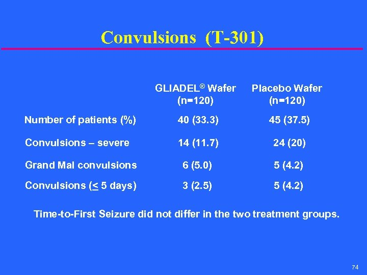 Convulsions (T-301) GLIADEL® Wafer (n=120) Placebo Wafer (n=120) Number of patients (%) 40 (33.