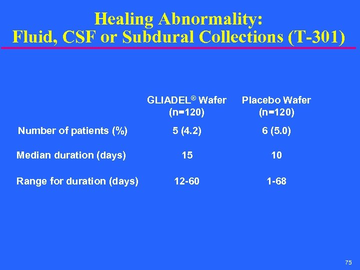Healing Abnormality: Fluid, CSF or Subdural Collections (T-301) GLIADEL® Wafer (n=120) Placebo Wafer (n=120)