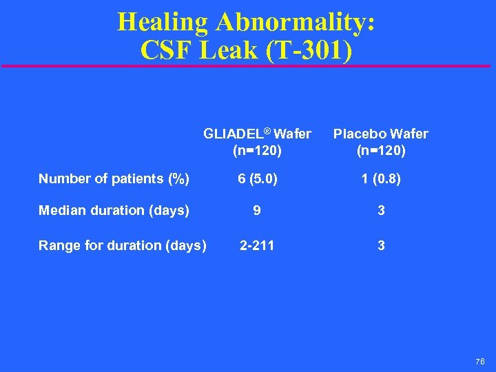 Healing Abnormality: CSF Leak (T-301) GLIADEL® Wafer (n=120) Placebo Wafer (n=120) Number of patients