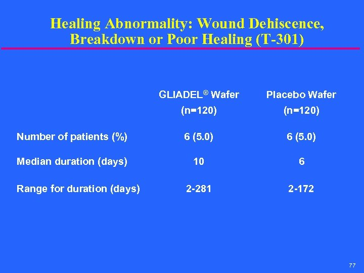 Healing Abnormality: Wound Dehiscence, Breakdown or Poor Healing (T-301) GLIADEL® Wafer Placebo Wafer (n=120)