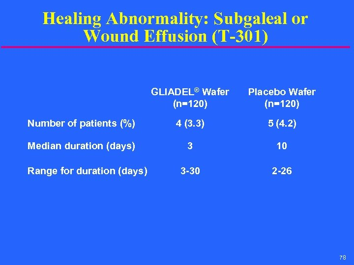 Healing Abnormality: Subgaleal or Wound Effusion (T-301) GLIADEL® Wafer (n=120) Placebo Wafer (n=120) Number