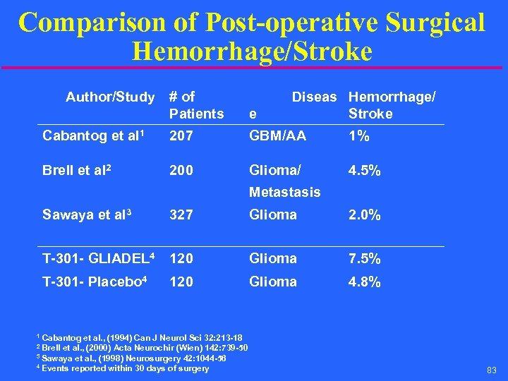 Comparison of Post-operative Surgical Hemorrhage/Stroke Author/Study # of Patients Diseas Hemorrhage/ Stroke e Cabantog