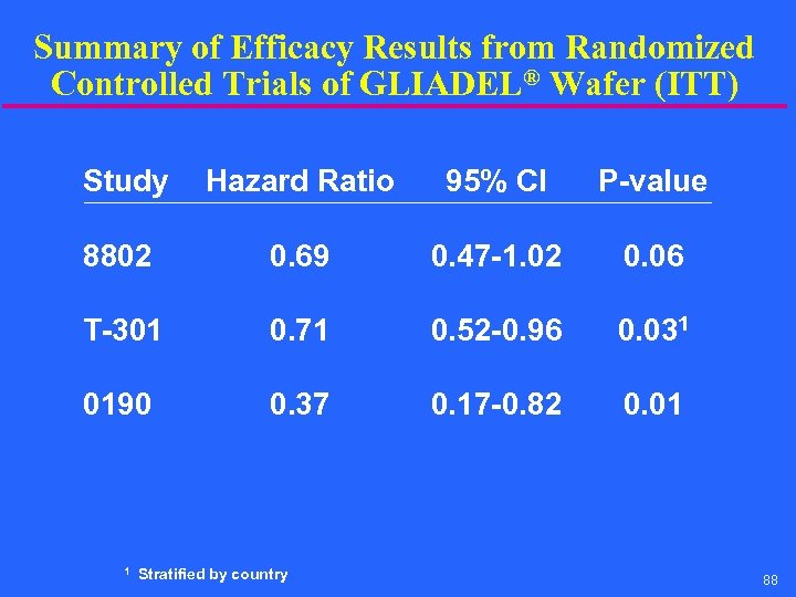 Summary of Efficacy Results from Randomized Controlled Trials of GLIADEL® Wafer (ITT) Study Hazard