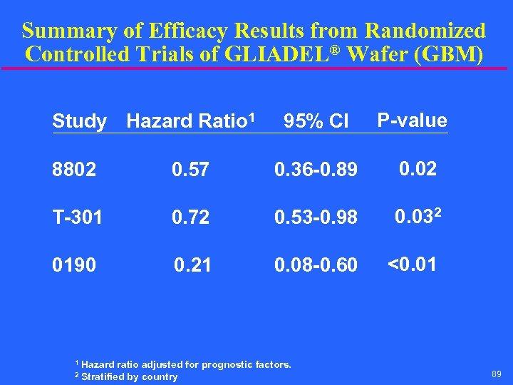 Summary of Efficacy Results from Randomized Controlled Trials of GLIADEL® Wafer (GBM) Study Hazard