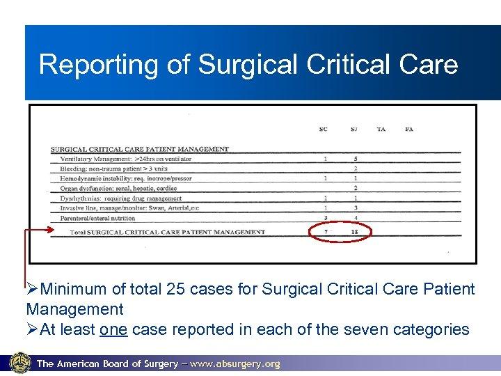 Reporting of Surgical Critical Care ØMinimum of total 25 cases for Surgical Critical Care