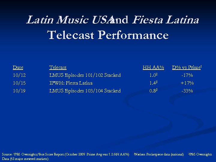 Latin Music USA Fiesta Latina and Telecast Performance Date 10/12 10/15 10/19 Telecast LMUS