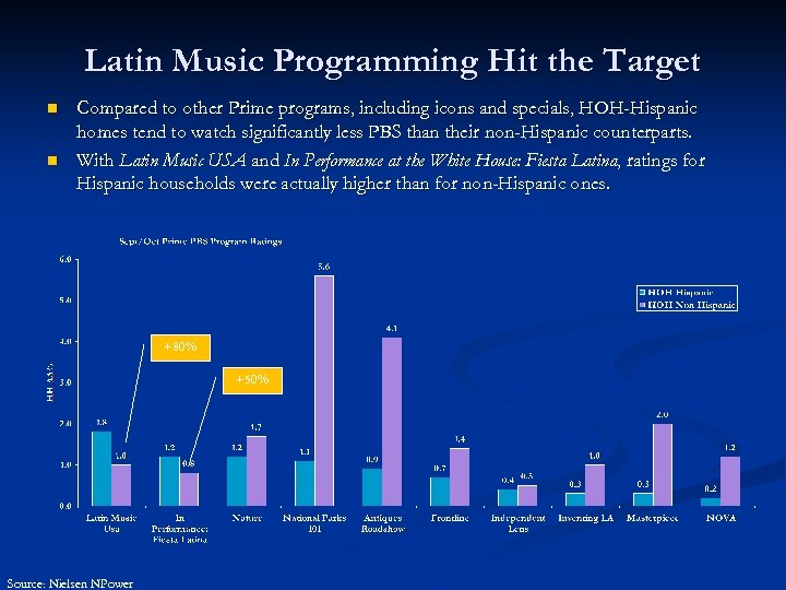 Latin Music Programming Hit the Target n n Compared to other Prime programs, including