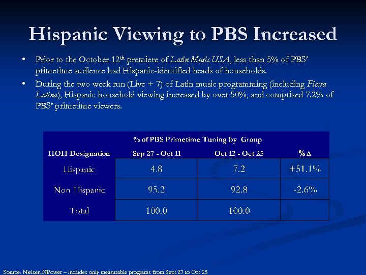 Hispanic Viewing to PBS Increased • • Prior to the October 12 th premiere