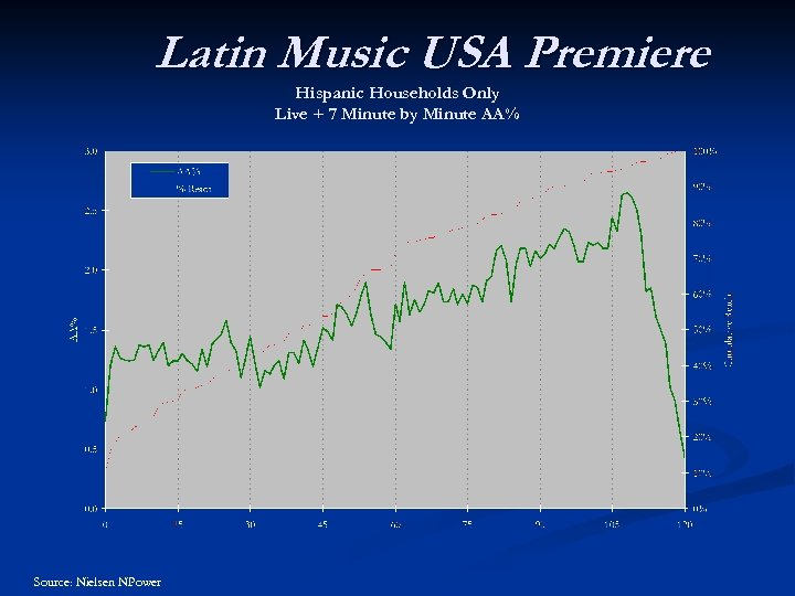 Latin Music USA Premiere Hispanic Households Only Live + 7 Minute by Minute AA%