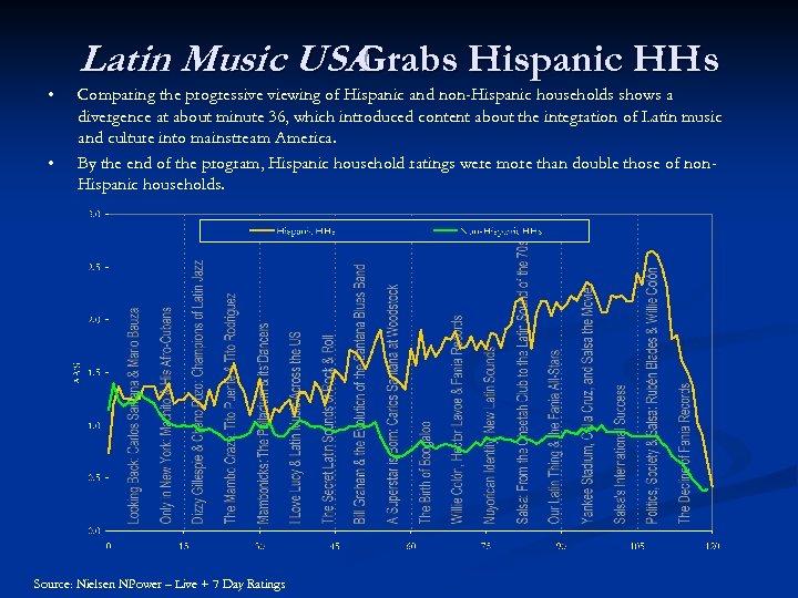 Latin Music USA Grabs Hispanic HHs • • Comparing the progressive viewing of Hispanic