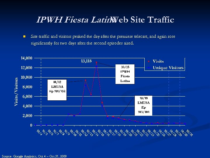 IPWH Fiesta Latina Site Traffic Web n Site traffic and visitors peaked the day