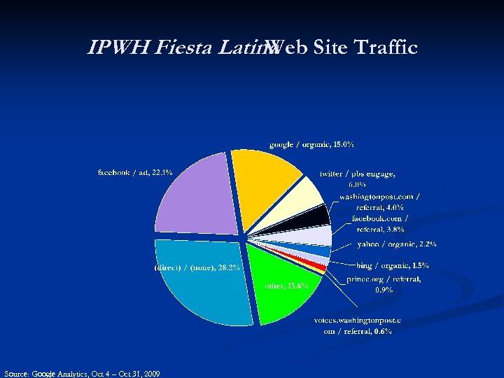 IPWH Fiesta Latina Site Traffic Web Source: Google Analytics, Oct 4 – Oct 31,