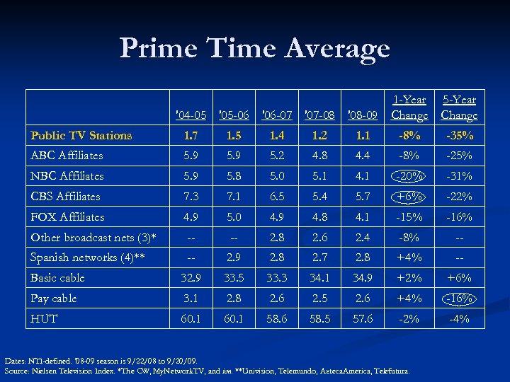 Prime Time Average '04 -05 '05 -06 '06 -07 '07 -08 '08 -09 1