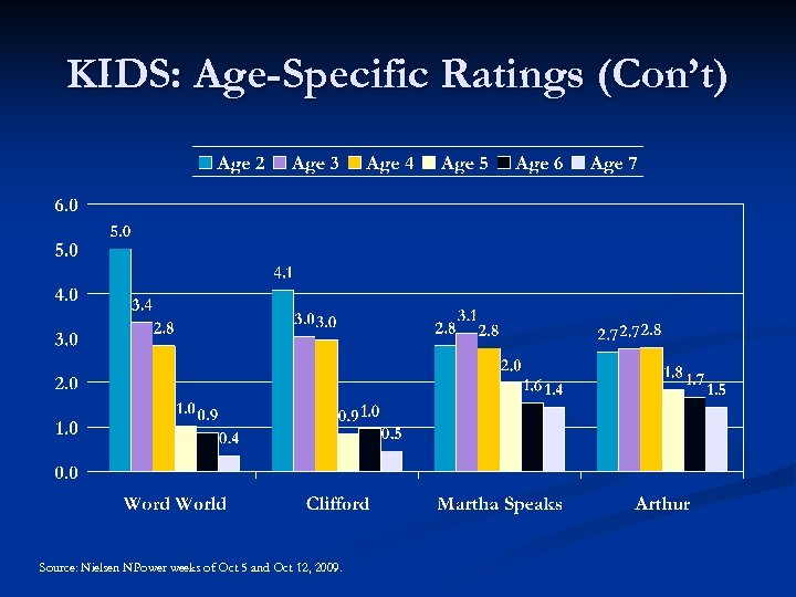 KIDS: Age-Specific Ratings (Con't) Source: Nielsen NPower weeks of Oct 5 and Oct 12,
