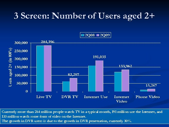 3 Screen: Number of Users aged 2+ Currently more than 284 million people watch