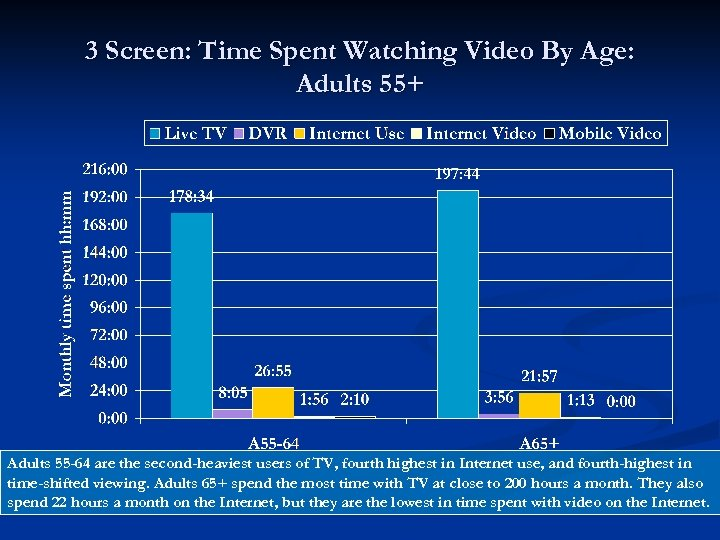 3 Screen: Time Spent Watching Video By Age: Adults 55+ Adults 55 -64 are