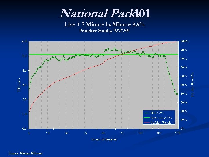 National Parks 101 Live + 7 Minute by Minute AA% Premiere Sunday 9/27/09 Source: