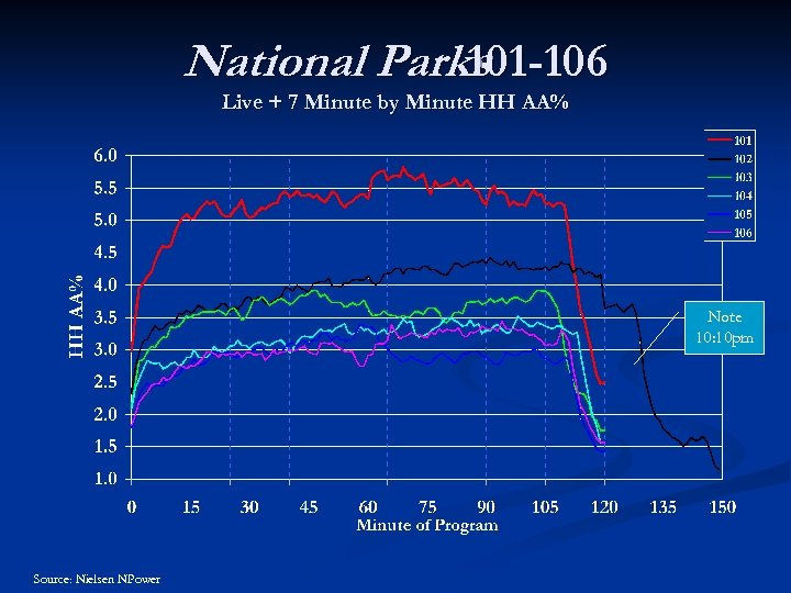 National Parks 101 -106 Live + 7 Minute by Minute HH AA% Note 10: