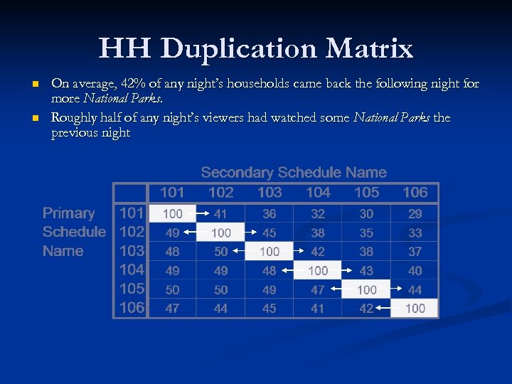 HH Duplication Matrix n n On average, 42% of any night's households came back